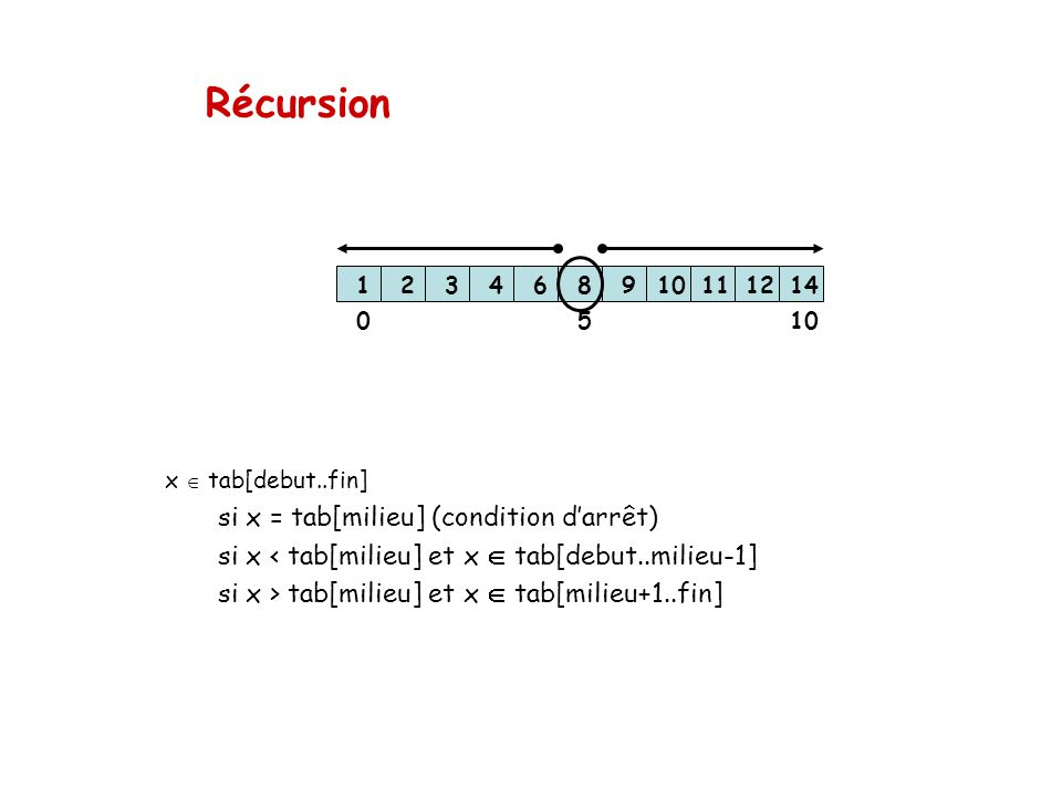 Récursion si x = tab[milieu] (condition d'arrêt)